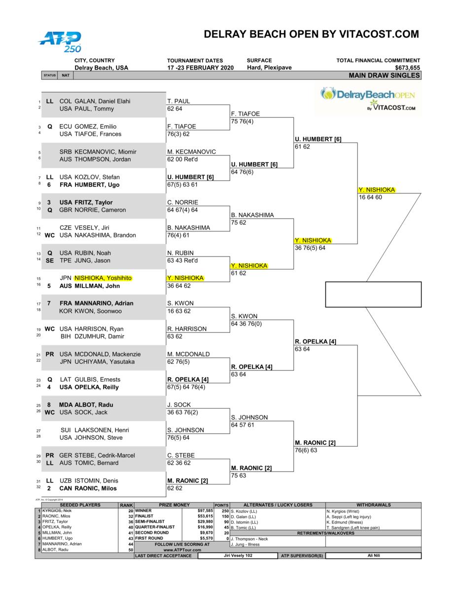 デルレイビーチオープンテニス2020ドロー
