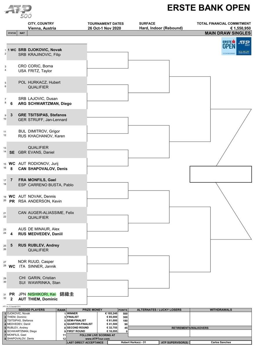 エルステ バンク オープン 2020の男子トーナメント表