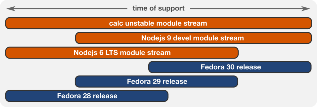 rhel 8 fedora 28で導入されたmodularity 赤帽エンジニアブログ
