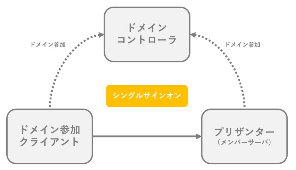 f:id:h-ogawa-reedex-co-jp:20180109183212p:plain