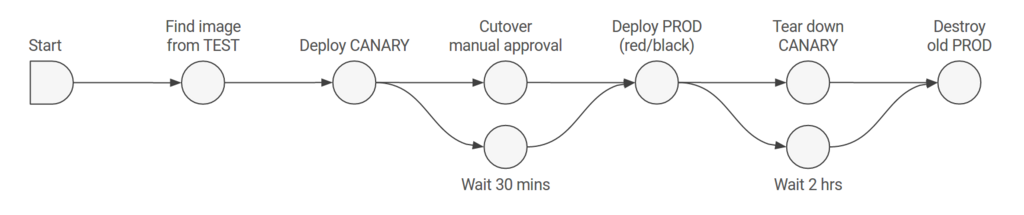 自動デプロイのパイプライン実行