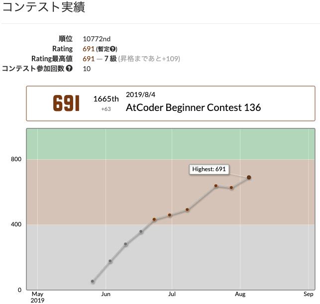 レートグラフ