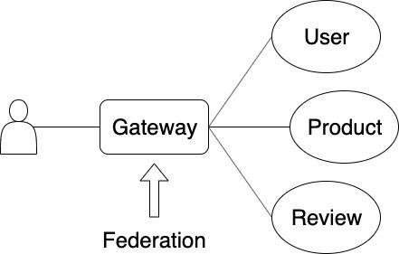 構成図(Federation)