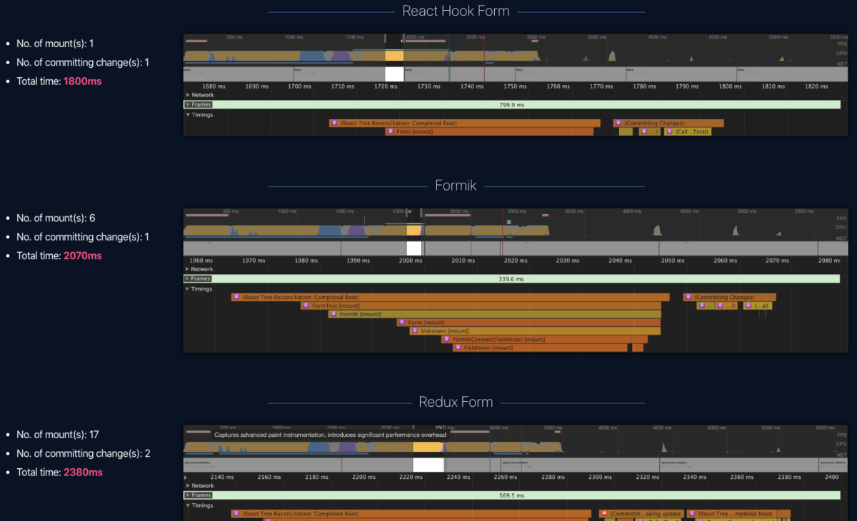 フォームライブラリのパフォーマンス比較