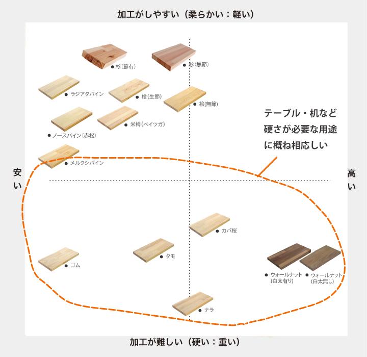 リーズナブルな集成材分布図(マルトクショップ様より拝借)