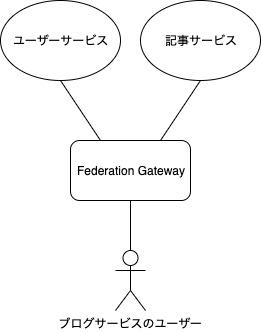 例として使用するブログサービスの構成