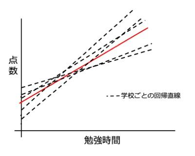 線形混合モデル