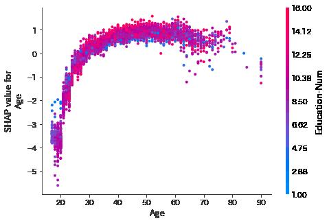 機械学習モデルの解釈