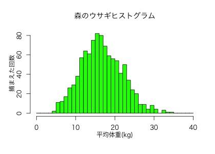中心極限定理とは