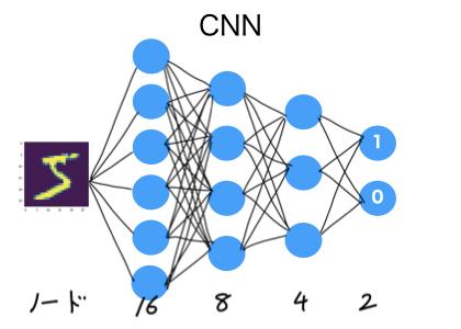 ニューラルネット