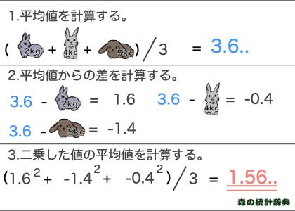 分散計算方法