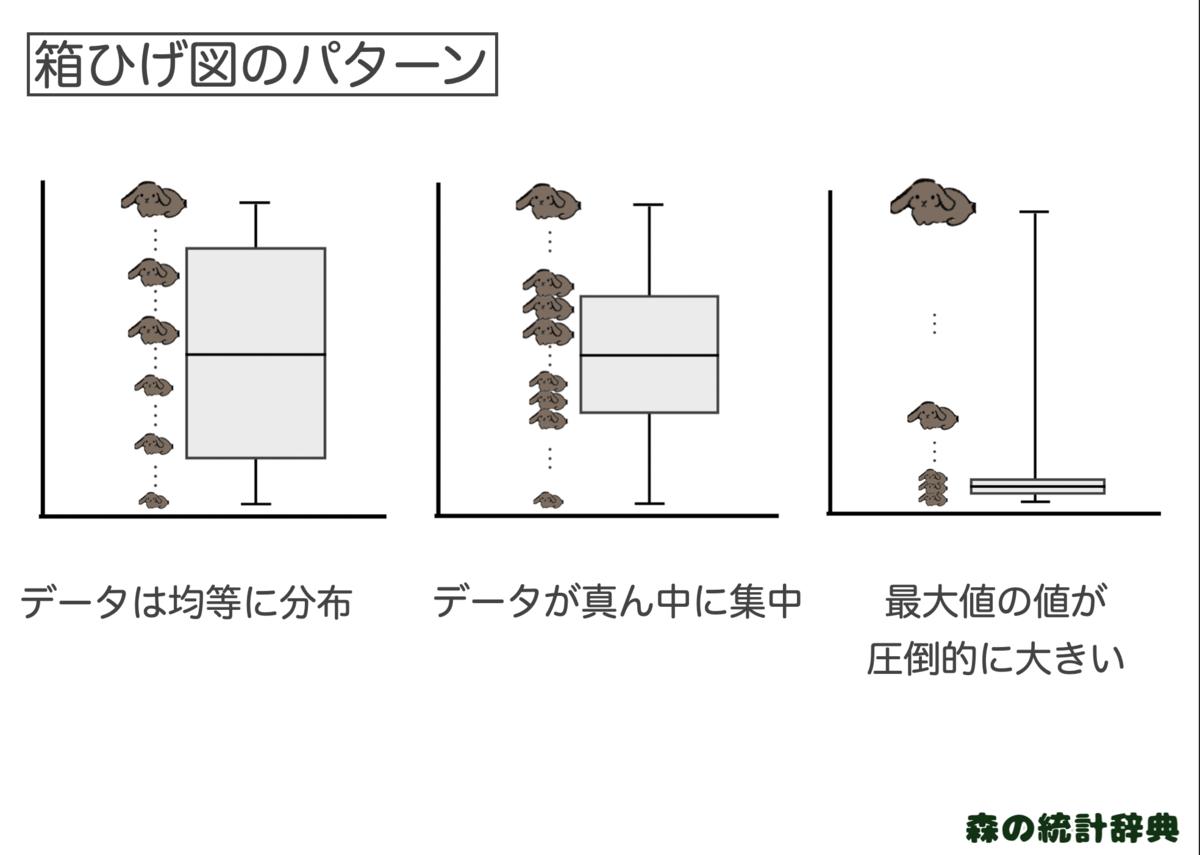 箱ひげ図の見方