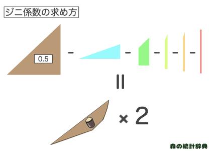 ジニ係数の計算方法