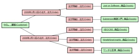 EJB3.0入門 No.4 オブジェクト図