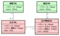 [資料]EJB3.0入門 No.4 テーブル設計