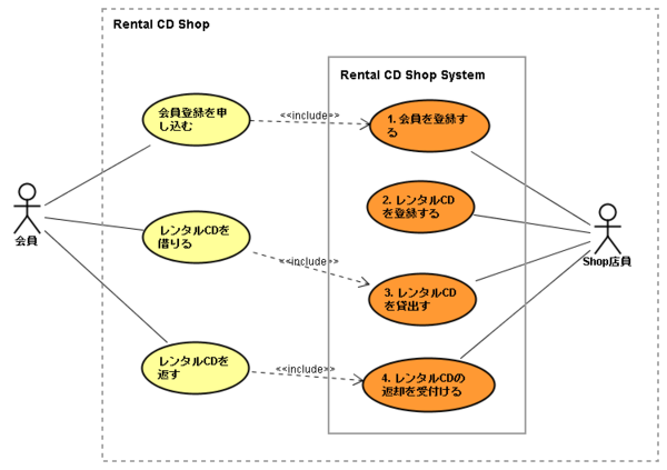 EJB3_rentalCD_useCase1