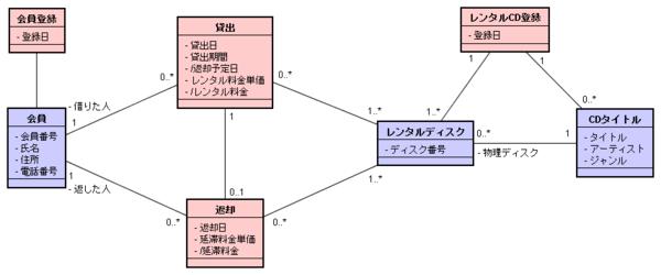 EJB3.0 no17 spec model v0.0