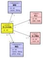 [資料]try abd3 object2
