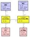 [資料]try abd3 object3