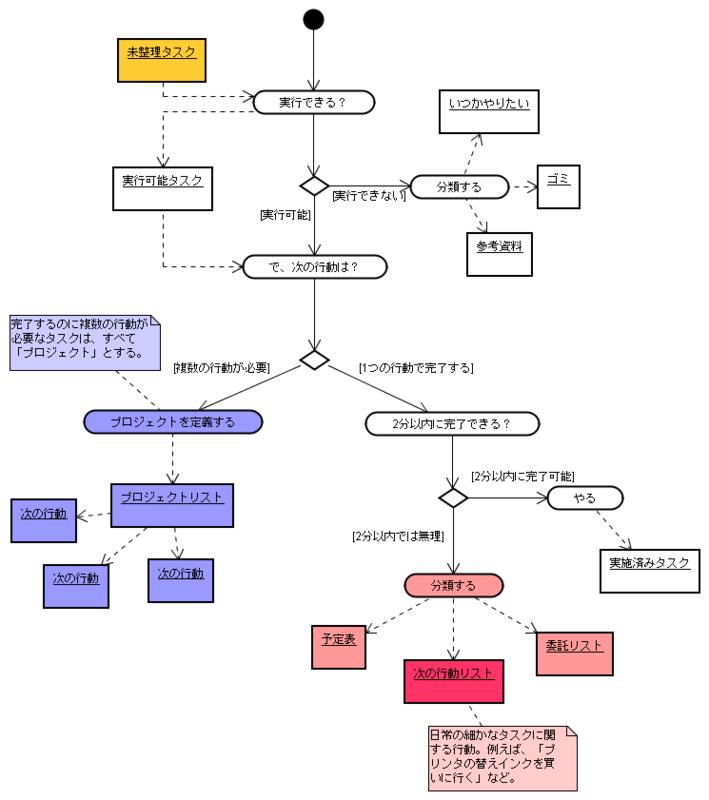 GTD Flow1