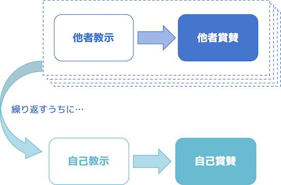 f:id:h-yano:20180505191157p:plain