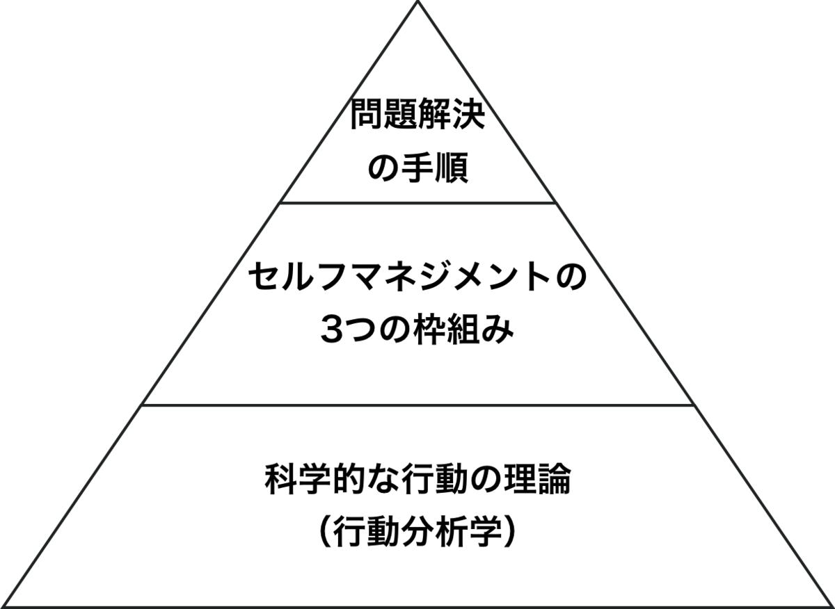 f:id:h-yano:20190828203106p:plain