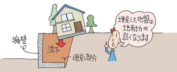 家 土地 ハウスメーカー どこがいい?敷地 選び ヘーベルハウス セキスイハウス ストレス