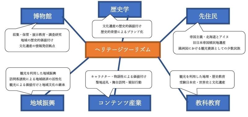 f:id:h30shimotsuki14:20190707024709j:plain