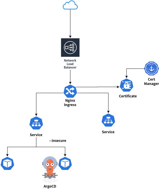 NetworkLoadBalancerとNginxIngress,CertManagerを使ったArgoCDの構成図