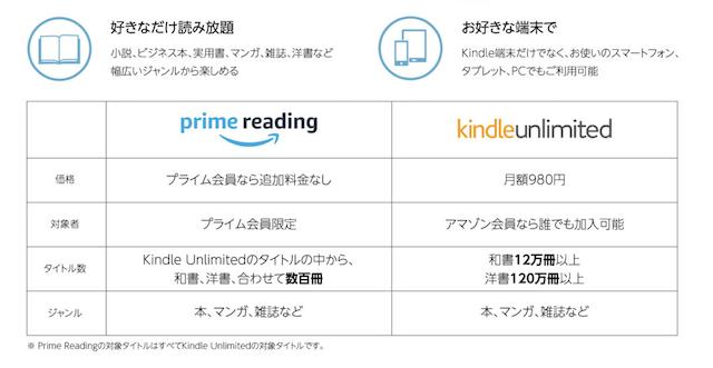 Amazon プライムのPrimeReading とkindle unlimitedの違い