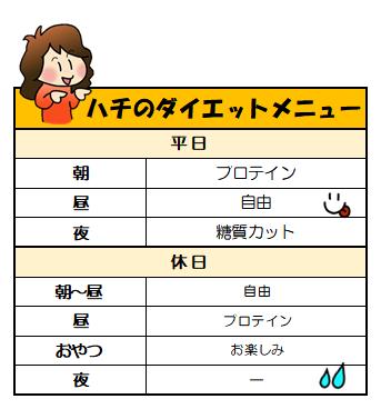f:id:hachinokoto:20190622220352p:plain