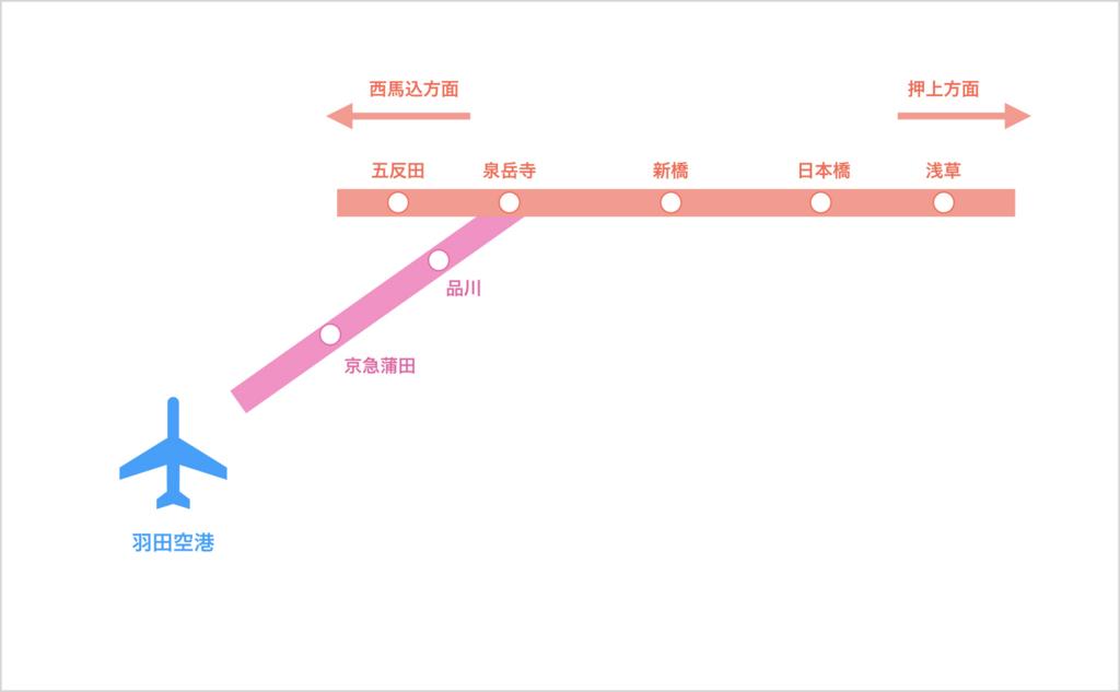 「泉岳寺 乗り換え ホーム」の画像検索結果