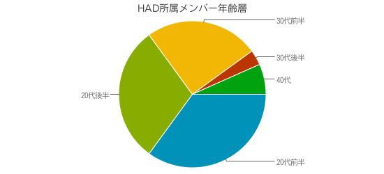 f:id:had-kaicho:20190402154723p:plain