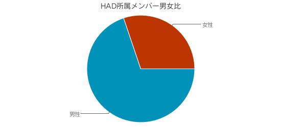 f:id:had-kaicho:20190402155442p:plain