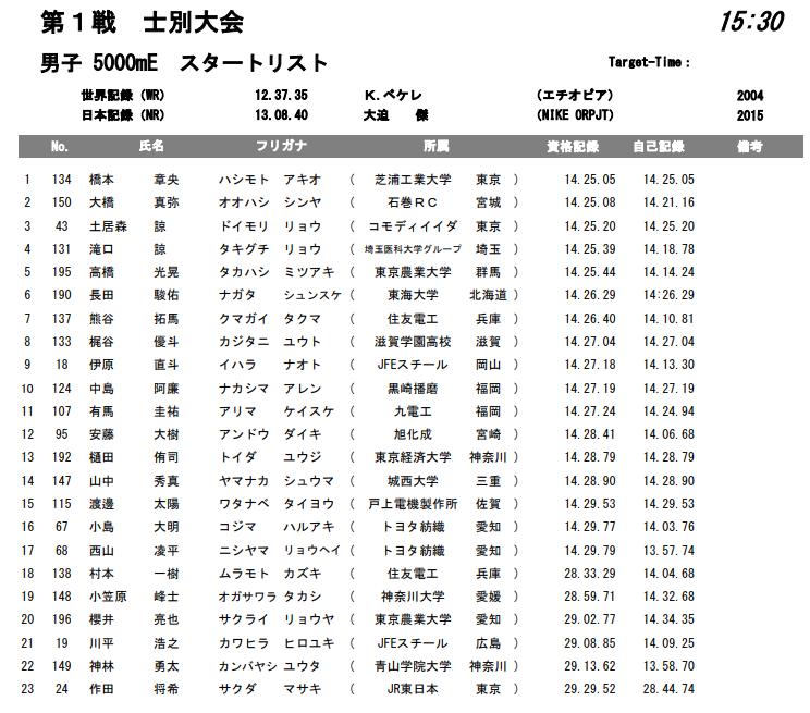 ホクレンディスタンスチャレンジ 5000m E組