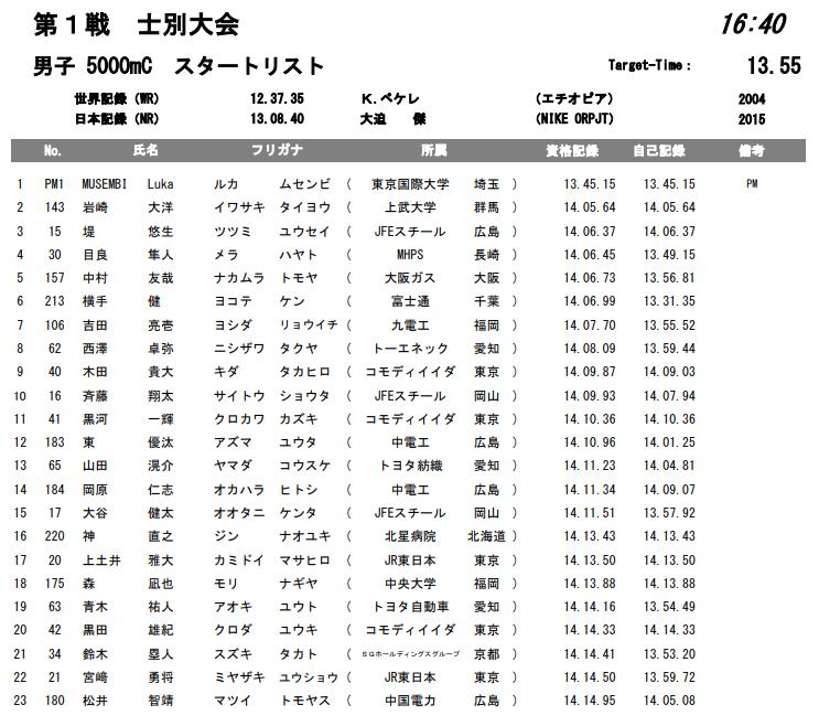 ホクレンディスタンスチャレンジ 5000m C組