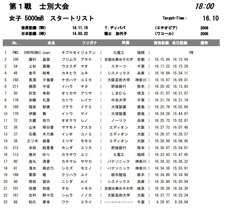 ホクレンディスタンスチャレンジ 5000m B組