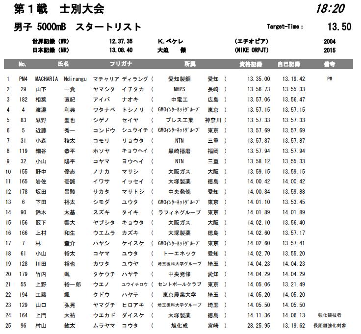 ホクレンディスタンスチャレンジ 男子 5000mB組