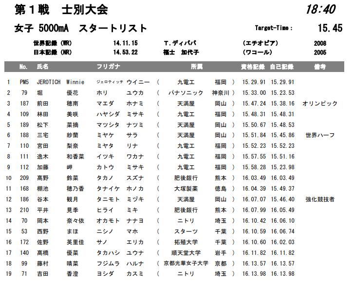 ホクレンディスタンスチャレンジ 女子 5000mA組