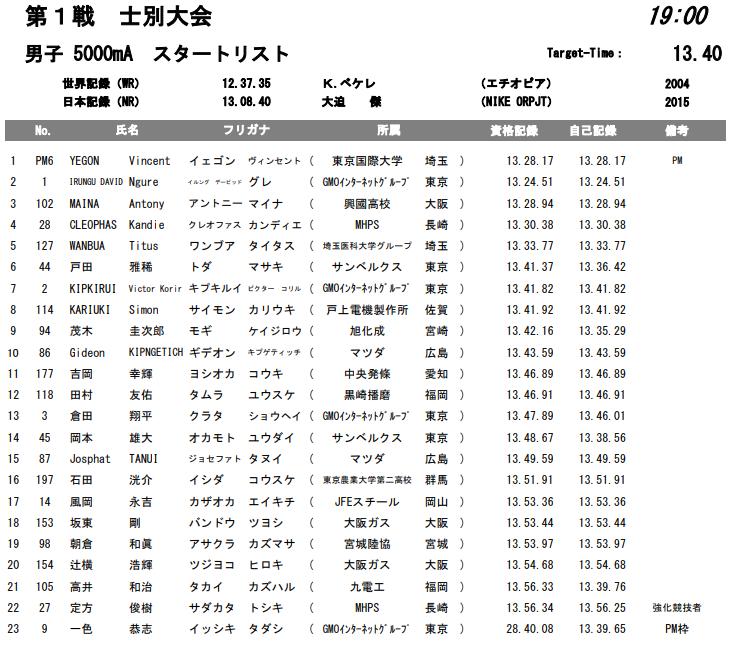 ホクレンディスタンスチャレンジ 男子 5000mA