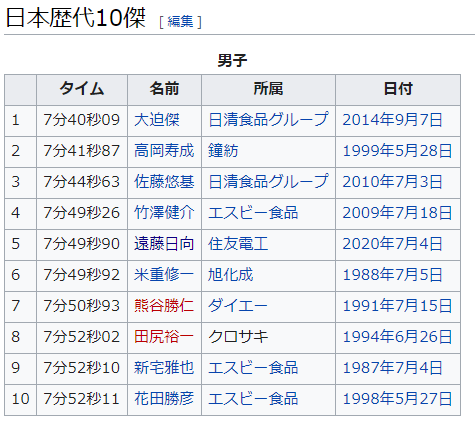 3000m 日本歴代