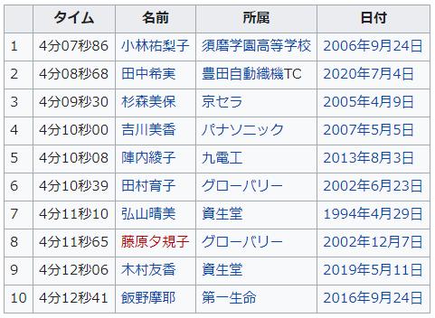 1500m 日本歴代