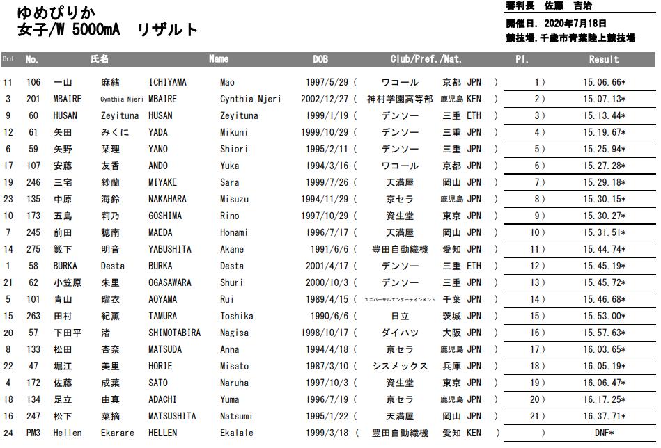 f:id:hagebo-zu5000m:20200817163210p:plain