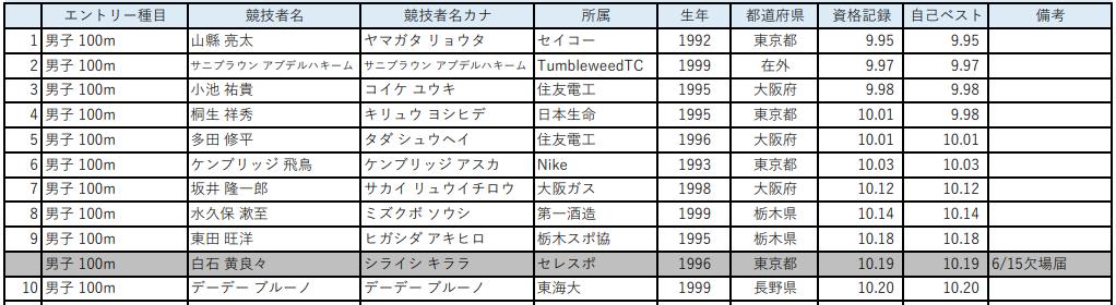 第105回 日本陸上競技選手権大会 男子100m