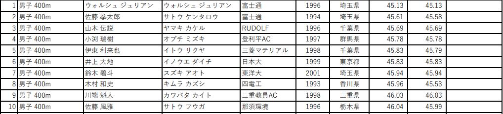 第105回 日本陸上競技選手権大会 男子400m