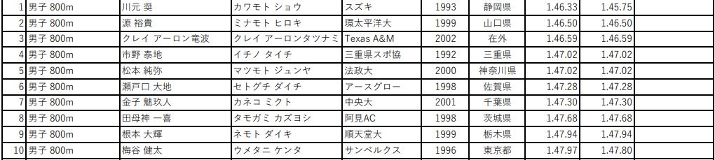 第105回 日本陸上競技選手権大会 男子800m
