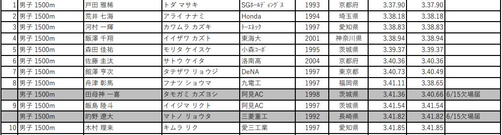 第105回 日本陸上競技選手権大会 男子1500m