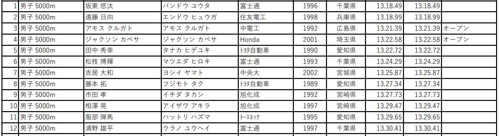 第105回 日本陸上競技選手権大会 男子5000m