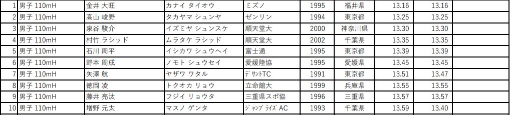 第105回 日本陸上競技選手権大会 男子110mH
