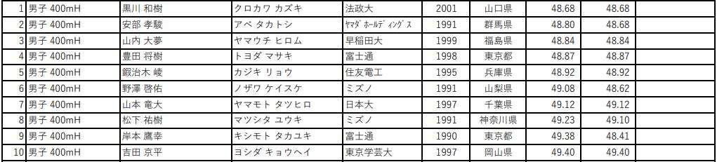 第105回 日本陸上競技選手権大会 男子400mH